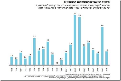 תקציב הביטחון וההתקוממות הפלסטינית